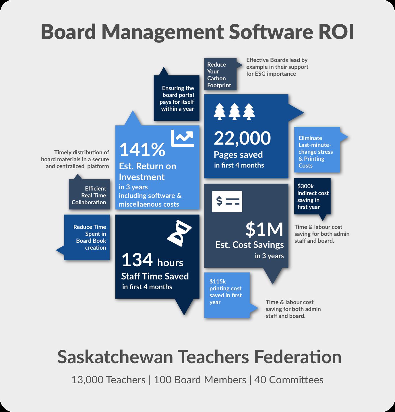 Saskatchewan Teachers Federation ROI